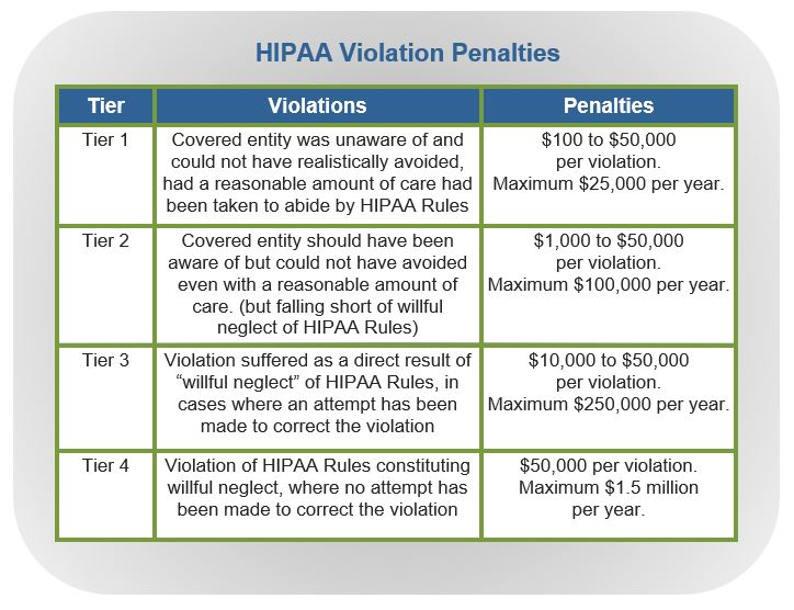 Dental HIPAA Violation Penalties