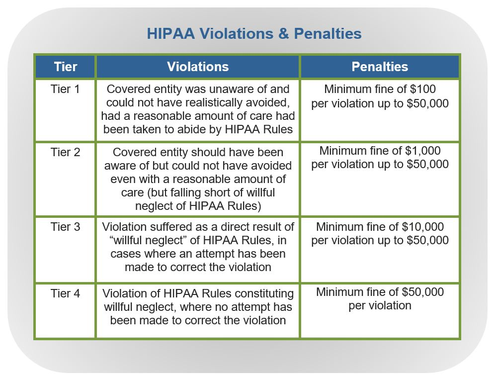 HIPAA Penalites for Dental Practices